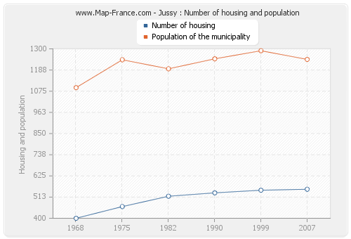 Jussy : Number of housing and population