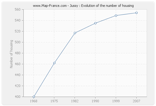 Jussy : Evolution of the number of housing