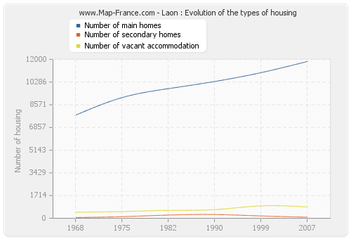 Laon : Evolution of the types of housing