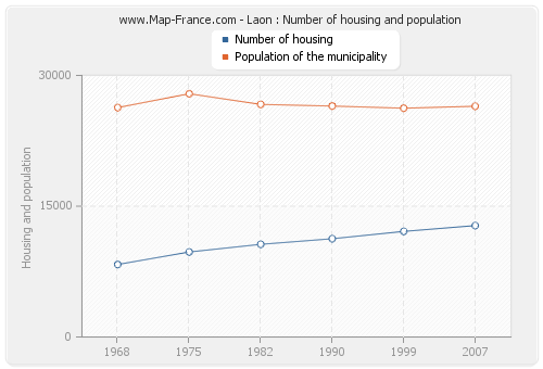 Laon : Number of housing and population