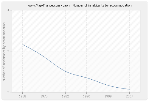Laon : Number of inhabitants by accommodation