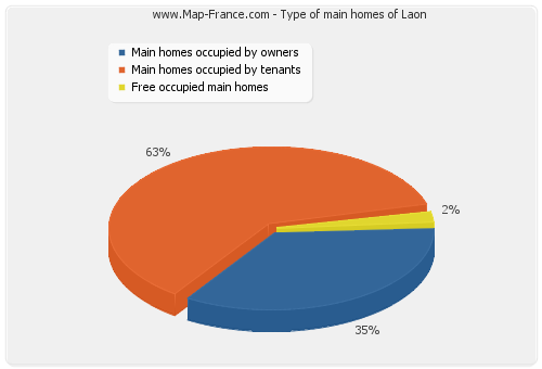 Type of main homes of Laon