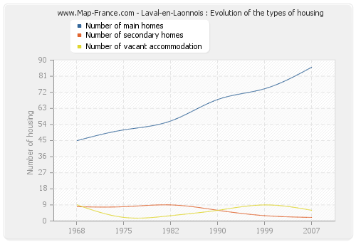 Laval-en-Laonnois : Evolution of the types of housing