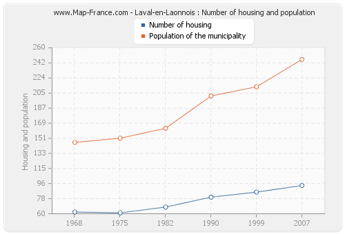 Laval-en-Laonnois : Number of housing and population