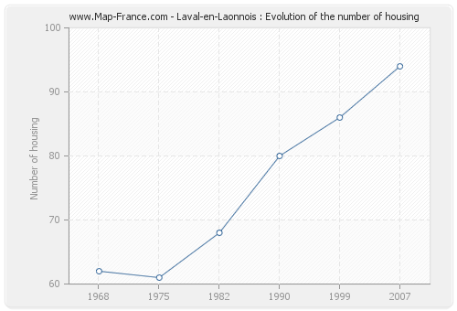 Laval-en-Laonnois : Evolution of the number of housing