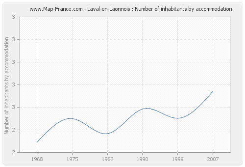 Laval-en-Laonnois : Number of inhabitants by accommodation