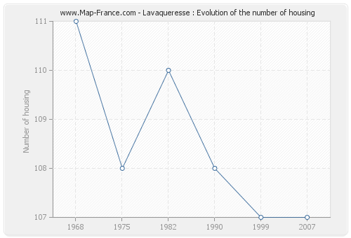 Lavaqueresse : Evolution of the number of housing