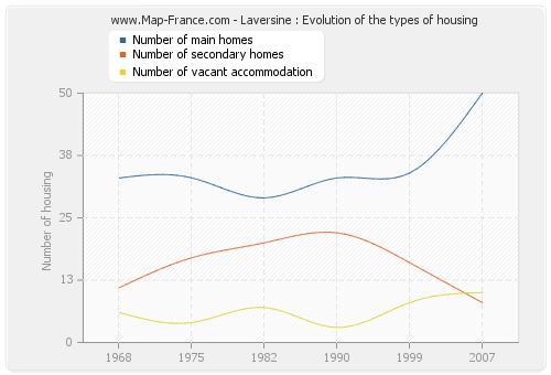 Laversine : Evolution of the types of housing