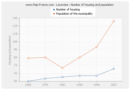 Laversine : Number of housing and population