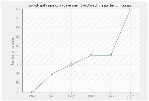 Laversine : Evolution of the number of housing