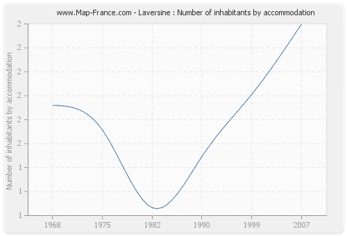 Laversine : Number of inhabitants by accommodation