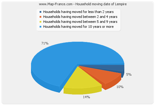 Household moving date of Lempire