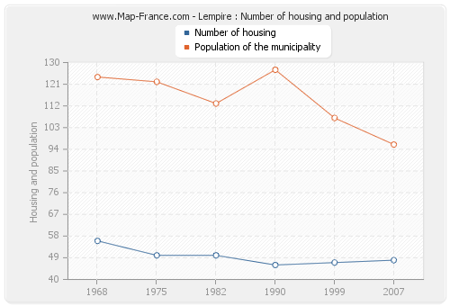 Lempire : Number of housing and population