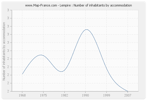 Lempire : Number of inhabitants by accommodation