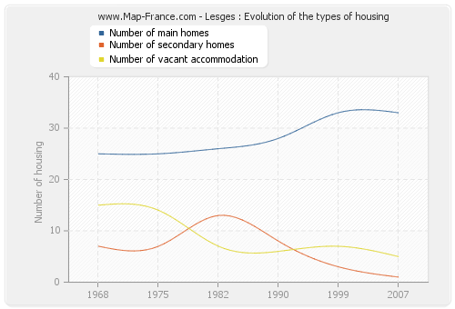 Lesges : Evolution of the types of housing