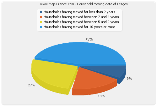 Household moving date of Lesges