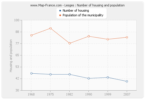 Lesges : Number of housing and population