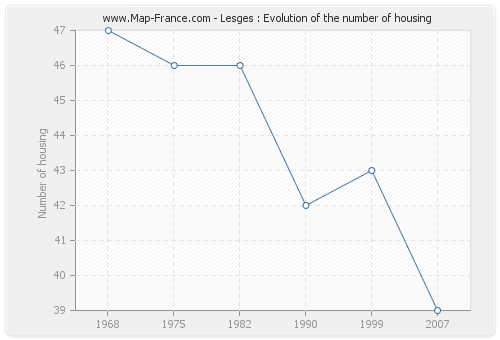 Lesges : Evolution of the number of housing