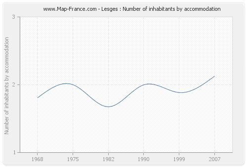 Lesges : Number of inhabitants by accommodation