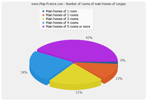 Number of rooms of main homes of Lesges