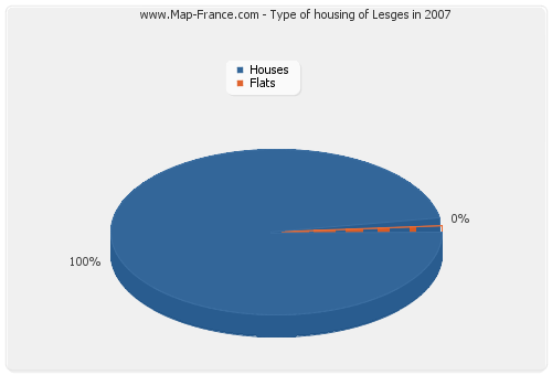 Type of housing of Lesges in 2007