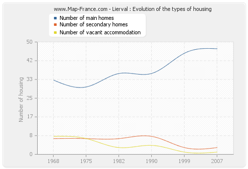 Lierval : Evolution of the types of housing