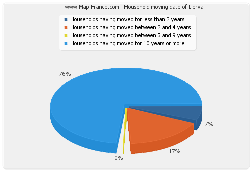 Household moving date of Lierval