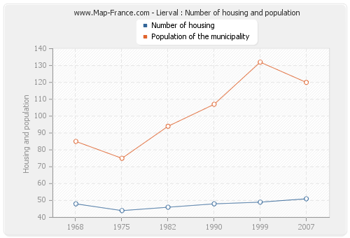 Lierval : Number of housing and population