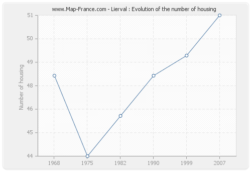 Lierval : Evolution of the number of housing