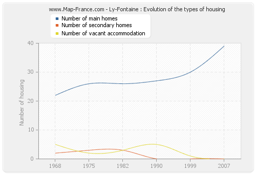 Ly-Fontaine : Evolution of the types of housing