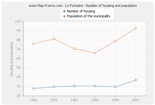 Ly-Fontaine : Number of housing and population