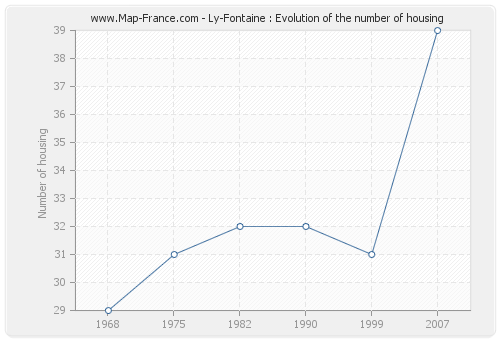 Ly-Fontaine : Evolution of the number of housing