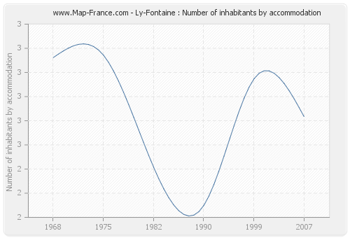 Ly-Fontaine : Number of inhabitants by accommodation