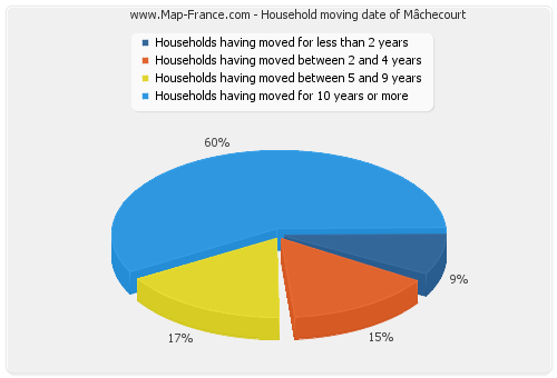 Household moving date of Mâchecourt