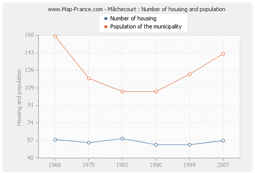 Mâchecourt : Number of housing and population