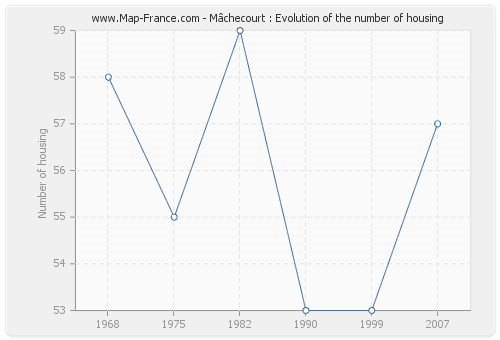 Mâchecourt : Evolution of the number of housing