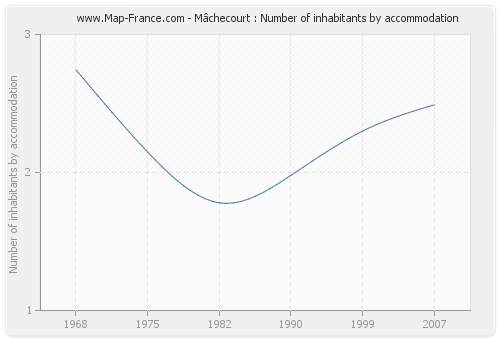 Mâchecourt : Number of inhabitants by accommodation