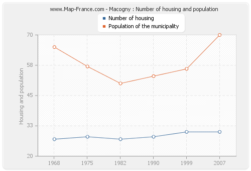 Macogny : Number of housing and population