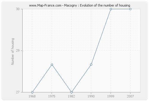 Macogny : Evolution of the number of housing