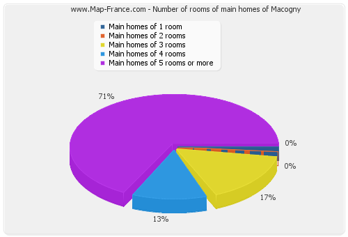Number of rooms of main homes of Macogny