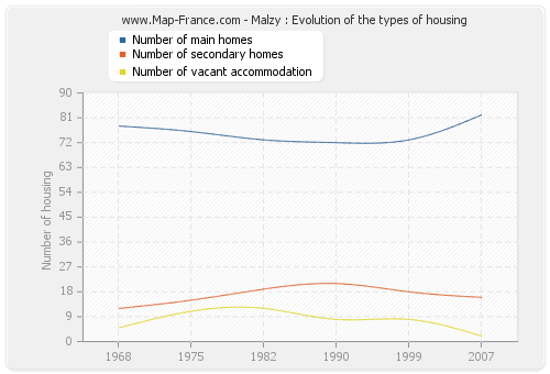 Malzy : Evolution of the types of housing