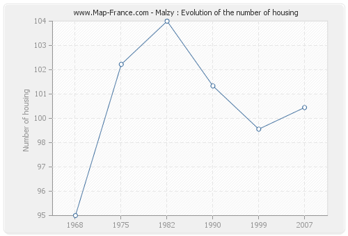 Malzy : Evolution of the number of housing