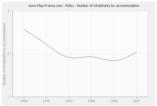 Malzy : Number of inhabitants by accommodation