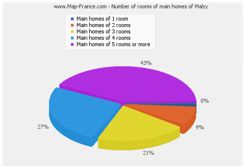 Number of rooms of main homes of Malzy