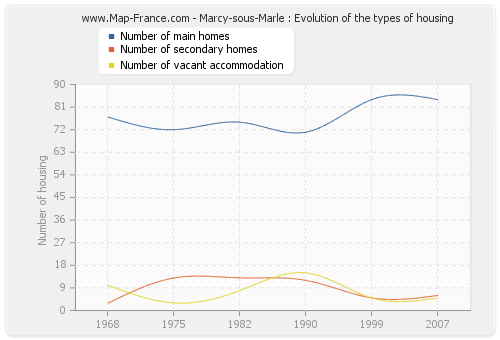 Marcy-sous-Marle : Evolution of the types of housing