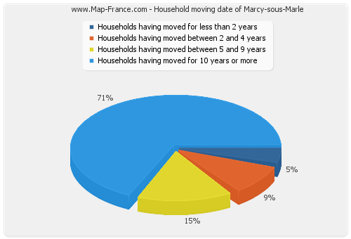 Household moving date of Marcy-sous-Marle