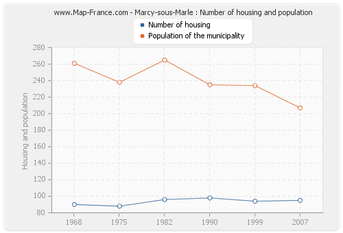 Marcy-sous-Marle : Number of housing and population