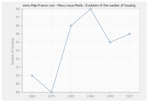 Marcy-sous-Marle : Evolution of the number of housing