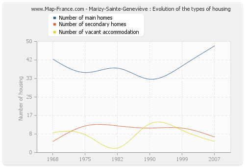 Marizy-Sainte-Geneviève : Evolution of the types of housing