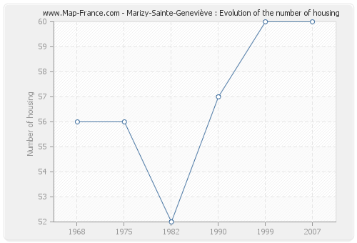 Marizy-Sainte-Geneviève : Evolution of the number of housing